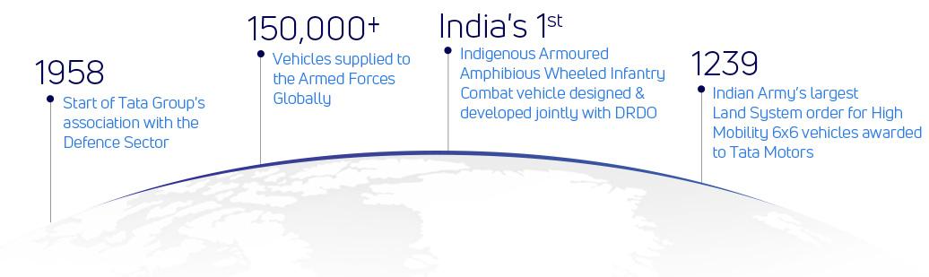Tata Motors - Defence Journey