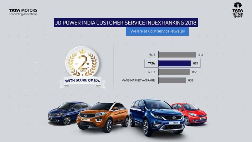 Tata Motors PVBU ranks 2nd in the J D  Power 2018 India